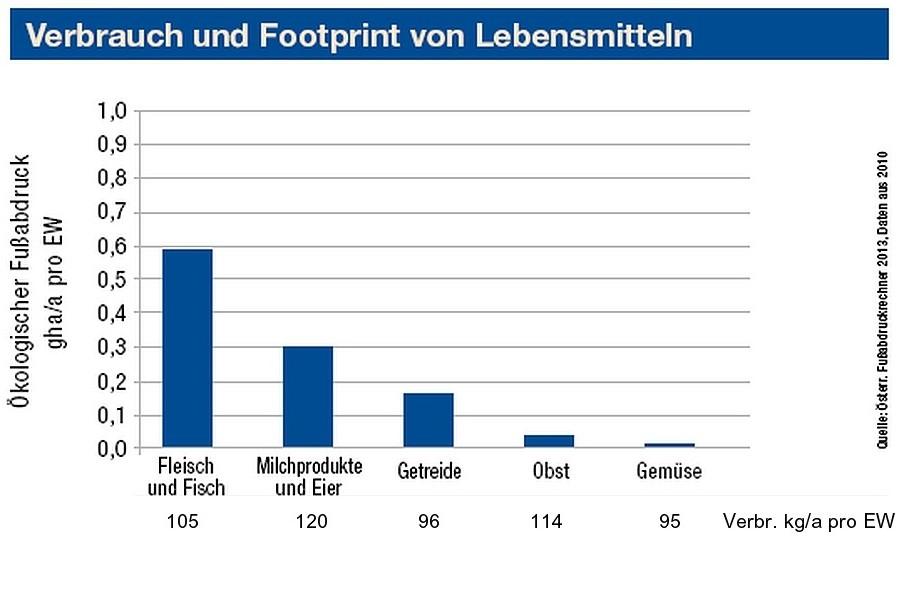Footprint Ernährung